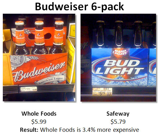 Budweiser prices at Whole Foods and Safeway