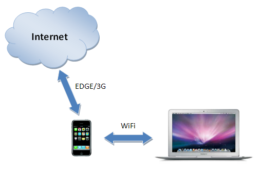 Tethering an iPhone's data connection