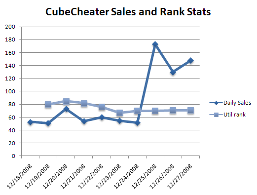 CubeCheater iPhone App Sales Stats
