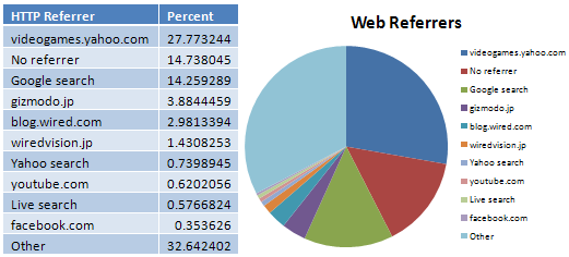 CubeCheater HTTP Referrers