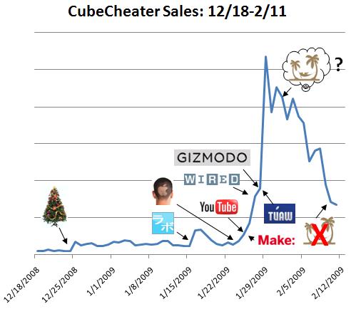 CubeCheater Sales Chart
